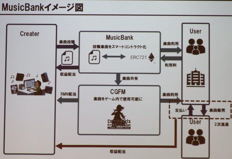 MusicBankの説明画像